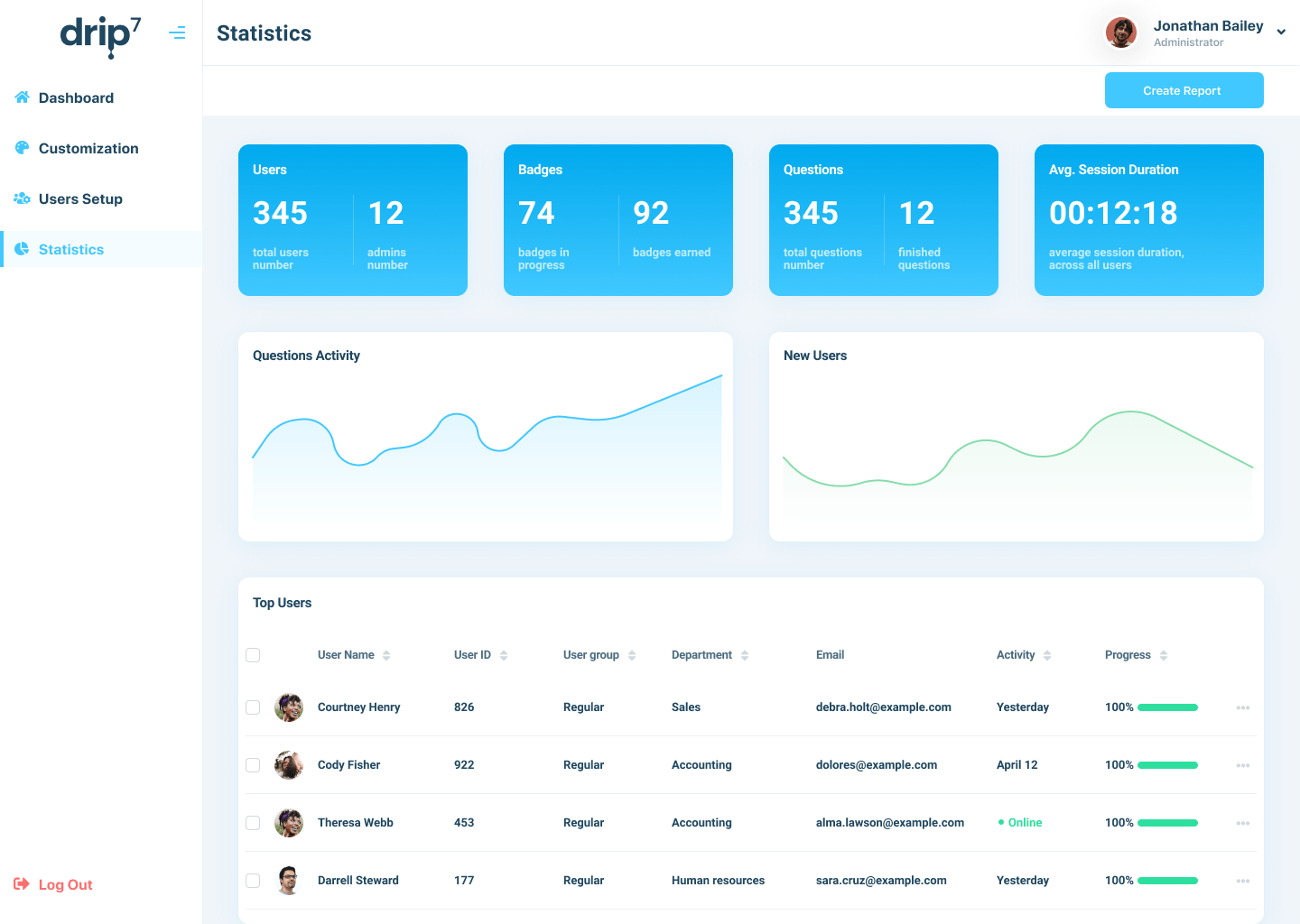 Image for Customer Admin Panel showing statistics, graphs, and user data